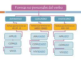 Resultado de imagen de FORMAS VERBALES PERSONALES Y NO PERSONALES