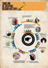 The Design Revolution Infographics Timeline Of Graphic Design History