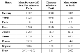 Solar System Distance Chart The Major Planets Home