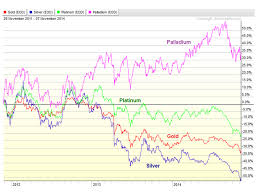 Vxx 10 Year Chart Palladium Is Still The Best Of The Metals All Star Charts