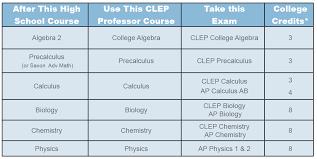 Ap Chart Clep Ap Prep Digital Interactive Video Education