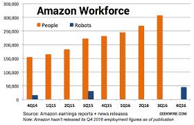 Chart Amazon Robots On The Rise Gaining Slowly But
