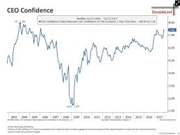 Ceo Confidence Index Chart Chart Overdrive And Why Jeff Gundlach Believes The Market