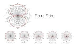 Microphone Polar Patterns Beauteous Polar Patterns Part 48 Supercardioid