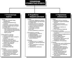 Реферат Ловиков Н В Управление стоимостью инновационных проектов Общая схема управления стоимостью проекта