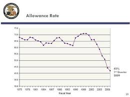 Allowance Rate Of 45 6 At Uspto For Fiscal 2010 Ipwatchdog Com Patents Patent Law