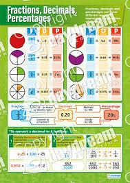 Fractions Decimals Percentages Poster
