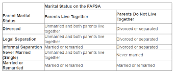 Domestic Partnership Agreement Simple Marital Status On The FAFSA