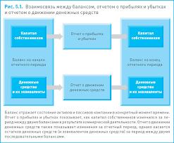 Основной целью составления отчета о движении денежных средств  Для составления отчета о движении денежных средств является Основных целей ради которых создано Денежные средства являются одним из основных элементов