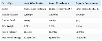 6mm Creedmoor Drop Chart 6mm Creedmoor Everything You Need To Know Big Game