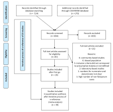 Prisma Flow Chart For Literature Search Download