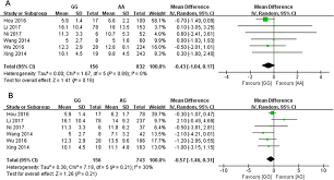 Effect Of Mthfr A1298c And Mtrr A66g Genetic Mutations On
