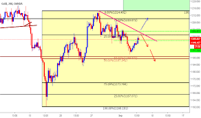 Xauusd Chart Gold Spot Us Dollar Price Trading View