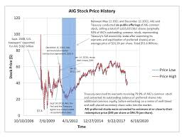 History Of Aigs Recapitalization And Stock Price