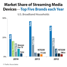 Fire Tv Comparison Chart Apple Tv Vs Roku Difference And Comparison Diffen