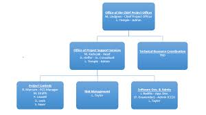 Project Organization Chart Delectable Office Of Project Support Services