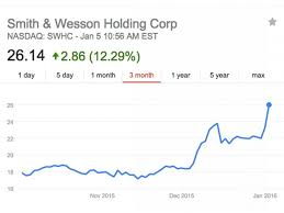 Smith And Wesson Stock Chart Smith And Wesson Stock Chart Stock