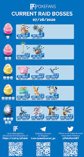 Raid Boss Chart - GO Fest Day 2 : TheSilphRoad