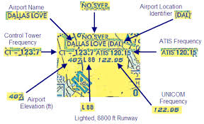 Dallas Fort Worth Sectional Chart Private Pilot Lesson 8 Aeronautical Charts And Other