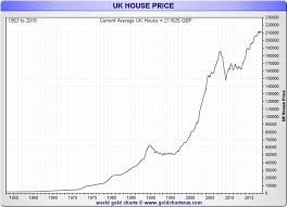 Gold Looks A Better Bet Than Uk Property Gold Eagle