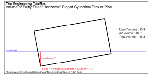 Horizontal Tank Calibration Chart Content Of Horizontal Or Sloped Cylindrical Tank And Pipe