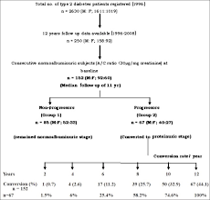 Microalbumin Levels Chart Flow Chart Showing The Patients Recruitment And Conversion