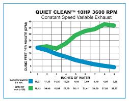 Geq Rain Master Motor Blower Performance Chart Gulf
