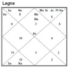 Neonatal Astrology Chart Vedic Astrology 2010 08 01 2008 09 01 2008