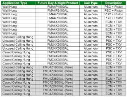 Eer Rating Chart 2018 Godayandnight