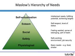 Maslow Hierarchy Of Needs Motivation Maslow Hierarchy Of Needs Business Tutor2u