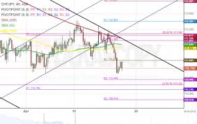 Chf Jpy 4h Chart Bounces Off Strong Resistance