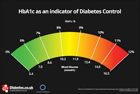 Hba1c Chart What Is Hba1c Definitio Units Conversio Testing Control
