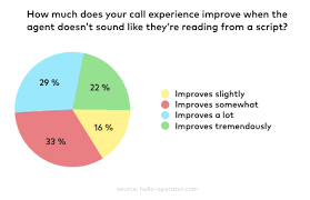 Outbound Call Flow Chart 6 Best Practices For A Successful Outbound Calls Strategy