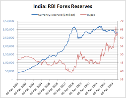 India Forex Reserves Chart Free Online Forex Trading Software