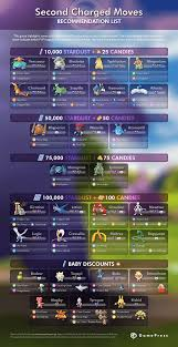 Stardust Chart 40 Rare Pokemon Go Trading Chart
