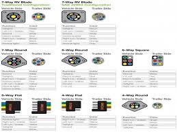 rv 7 blade wiring diagram rv wiring diagrams 7 pin trailer wiring diagram with brakes at 7 Blade Wiring Diagram