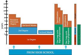 Школы и университеты Италии обучение сравнение подготовка  Система высшего образования в Италии включает в себя два сектора университетский и неуниверситетский Первый сектор является наиболее развитым как