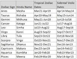 2018 Zodiac Chart Fams Food Astrology Music Sport Zodiac Sun Signs