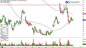 Ugaz Stock Chart Velocityshares 3x Long Natural Gas Ugaz Stock Chart Technical Analysis For 02 12 15