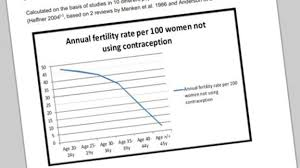 The 300 Year Old Fertility Statistics Still In Use Today