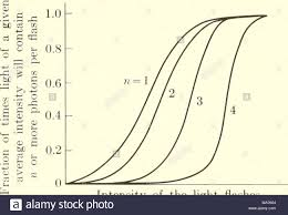 Average Light Intensity Elementary Biophysics Selected Topics Intensity Of The