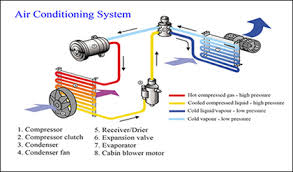 air conditioner car. components of the typical air conditioning system conditioner car