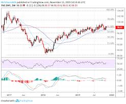 Us Dollar Chart Forecast Dxy Aud Usd Usd Cad Usd Jpy