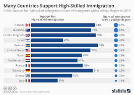 College Degree Chart Chart Many Countries Support High Skilled Immigration