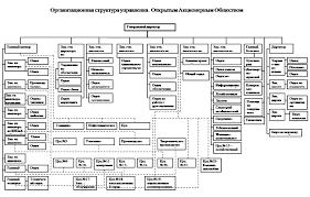 Организация управленческой деятельности строительного предприятия  Курсовая работа по менеджменту на примере предприятия строительства саранск