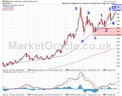 Gold Elliott Wave Charts Elliott Wave Analysis Of Gold A Word Of Caution For Gold Bulls