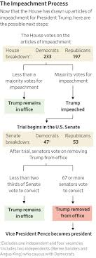 The congressional power to remove a president from office through the process known as impeachment is the ultimate check on the executive. House Panel Approves Trump Impeachment Articles Wsj