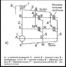 Отопление Реферат в ертикальная и горизонтальная
