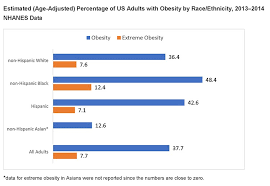 Overweight Obesity Statistics Niddk