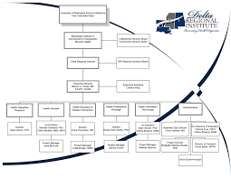 Mha Organisation Chart Dri Organizational Chart Delta Regional Institute